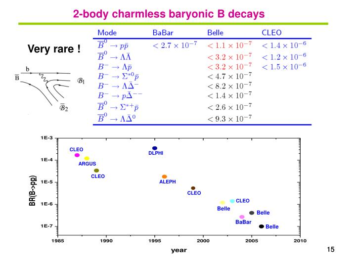 2-body charmless baryonic B decays