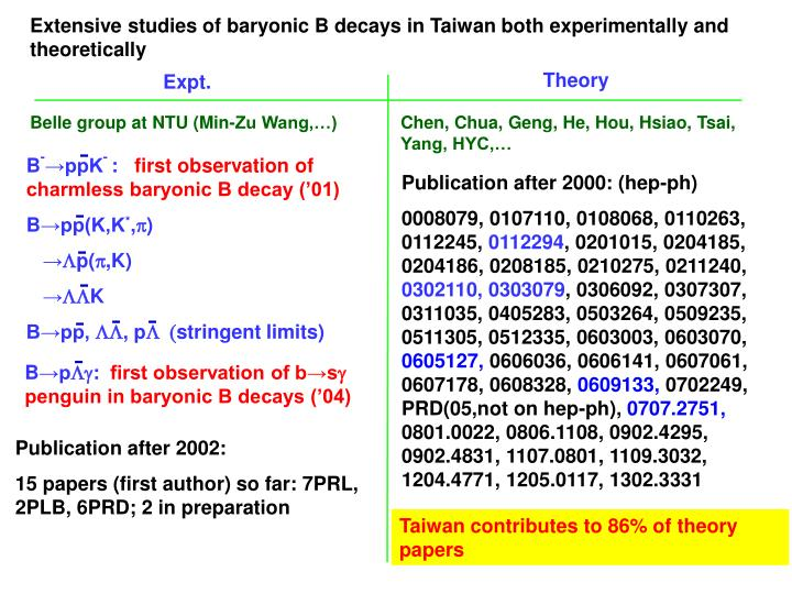 Extensive studies of baryonic B decays in Taiwan both experimentally and theoretically
