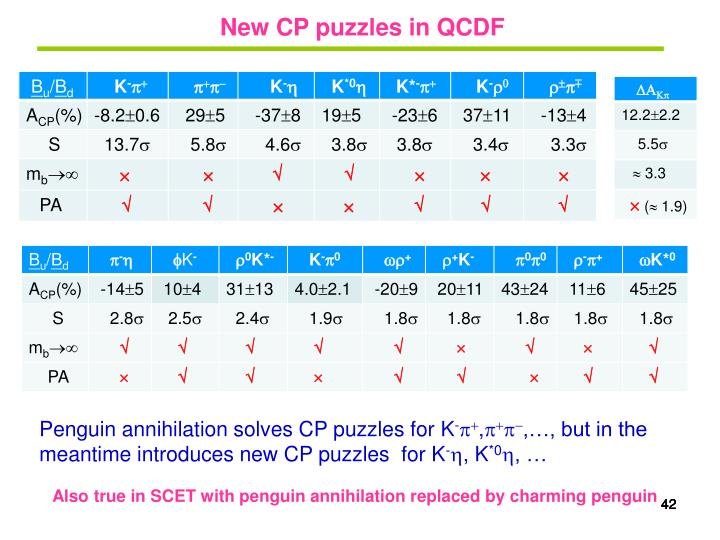 New CP puzzles in QCDF