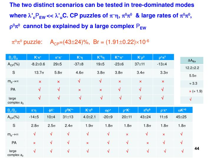 The two distinct scenarios can be tested in tree-dominated modes where '