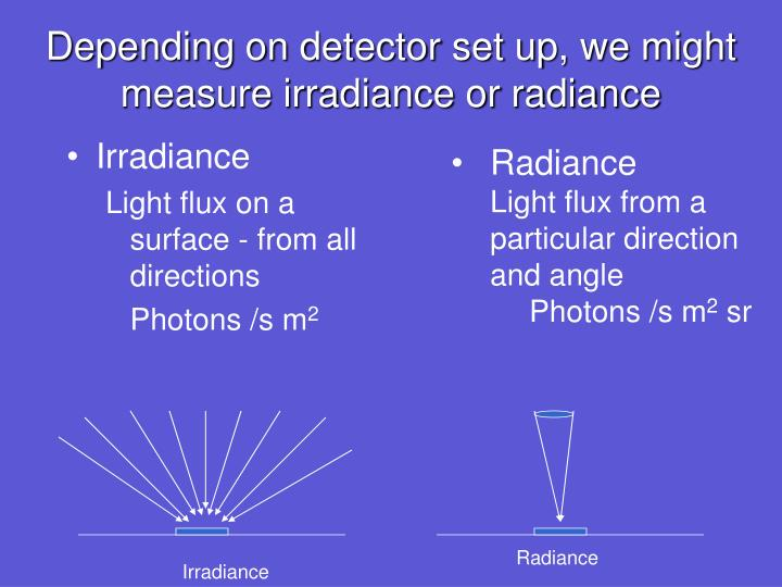 Depending on detector set up, we might measure irradiance or radiance