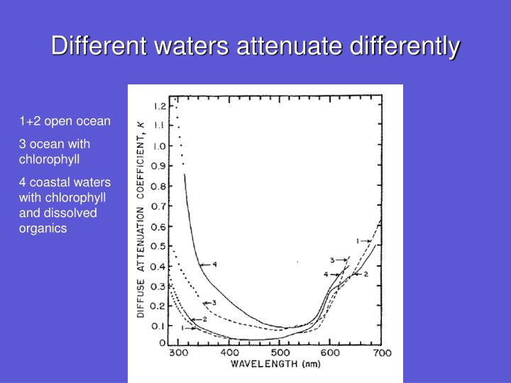 Different waters attenuate differently