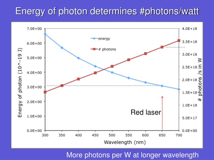 Energy of photon determines #photons/watt