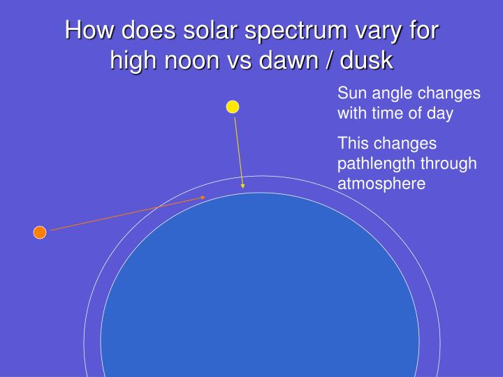 How does solar spectrum vary for high noon vs dawn / dusk