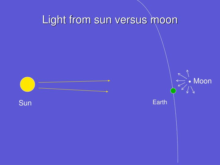 Light from sun versus moon