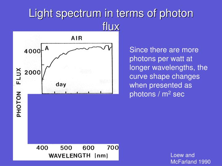 Light spectrum in terms of photon flux