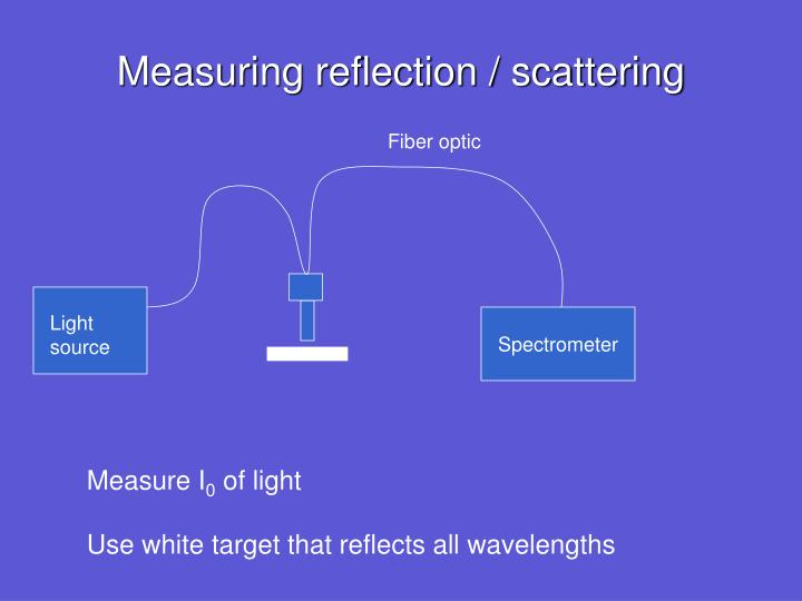 Measuring reflection / scattering