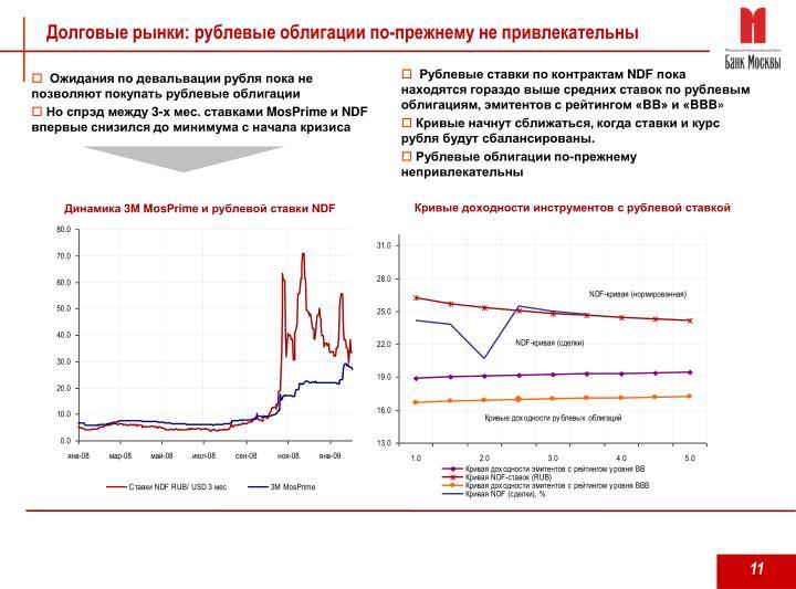 Долговые рынки: рублевые облигации по-прежнему не привлекательны