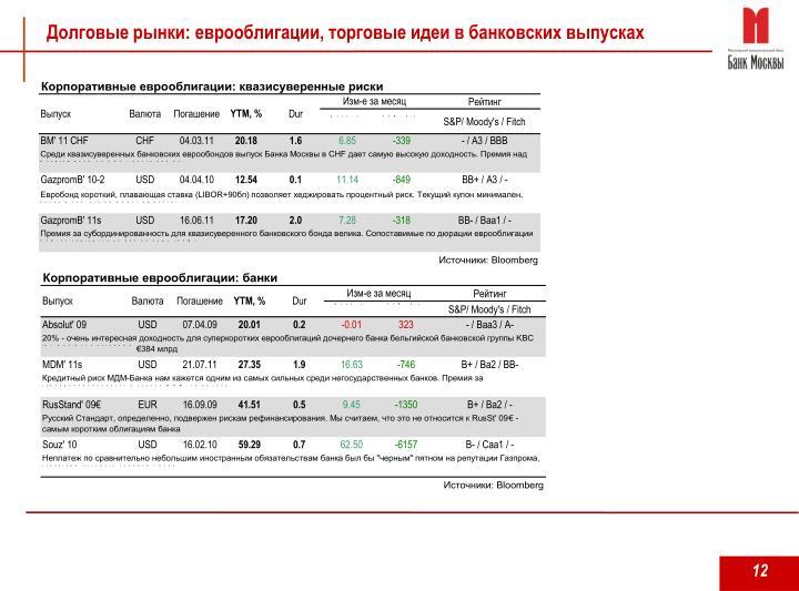 Долговые рынки: еврооблигации, торговые идеи в банковских выпусках