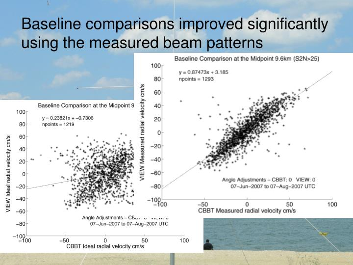Baseline comparisons improved significantly using the measured beam patterns