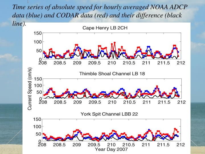 Time series of absolute speed for hourly averaged NOAA ADCP data (blue) and CODAR data (red) and their difference (black line).