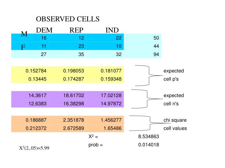 OBSERVED CELLS