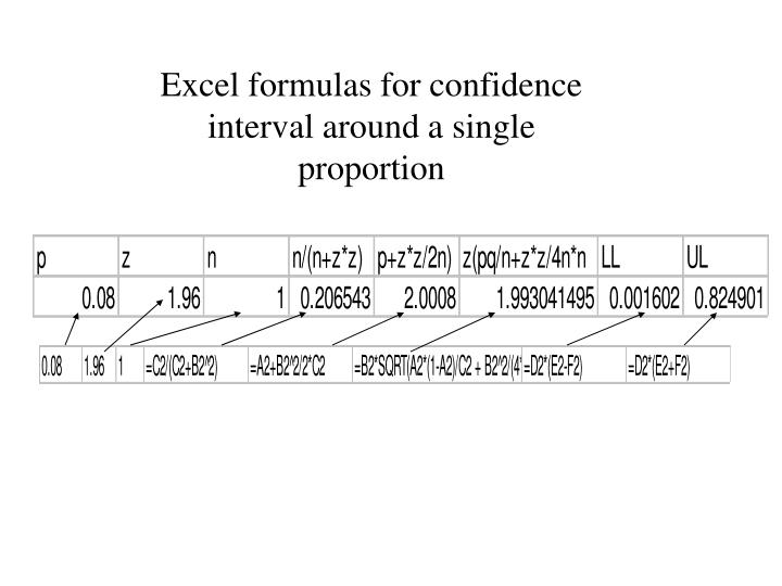 Excel formulas for confidence interval around a single proportion