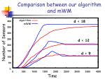 comparison between our algorithm and mwm