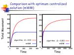 comparison with optimum centralized solution mwm