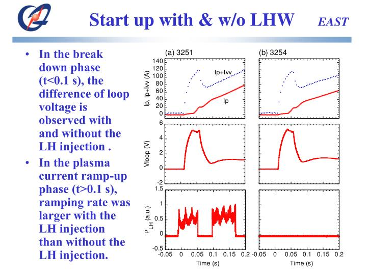 Start up with & w/o LHW