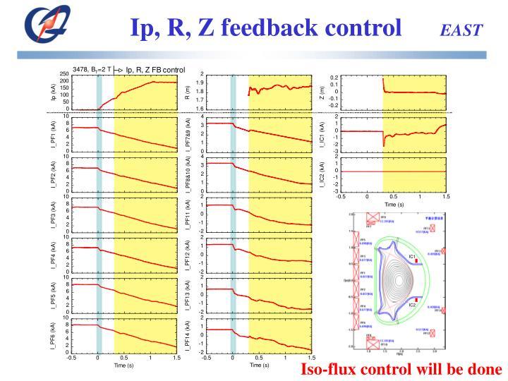 Ip, R, Z feedback control