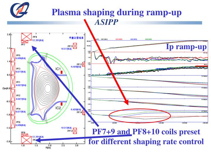 Plasma shaping during ramp-up