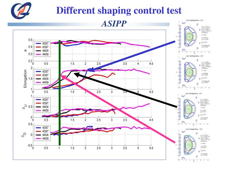 Different shaping control test