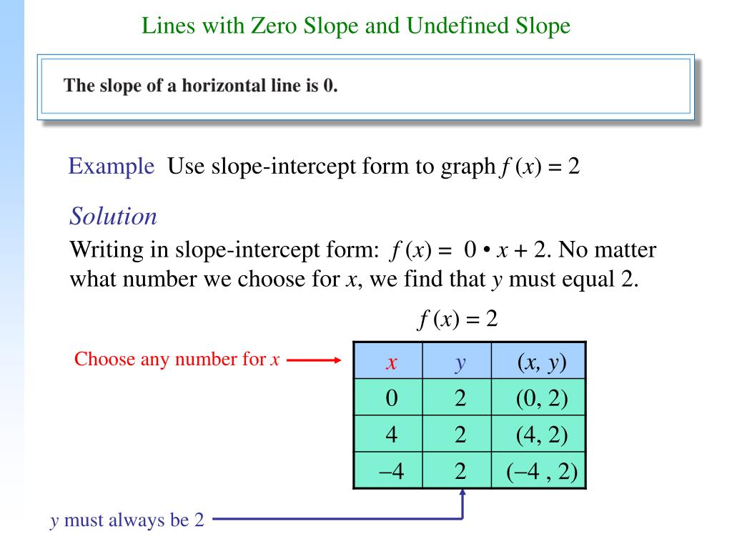 slope intercept form zero slope  PPT - Lines with Zero Slope and Undefined Slope PowerPoint ...