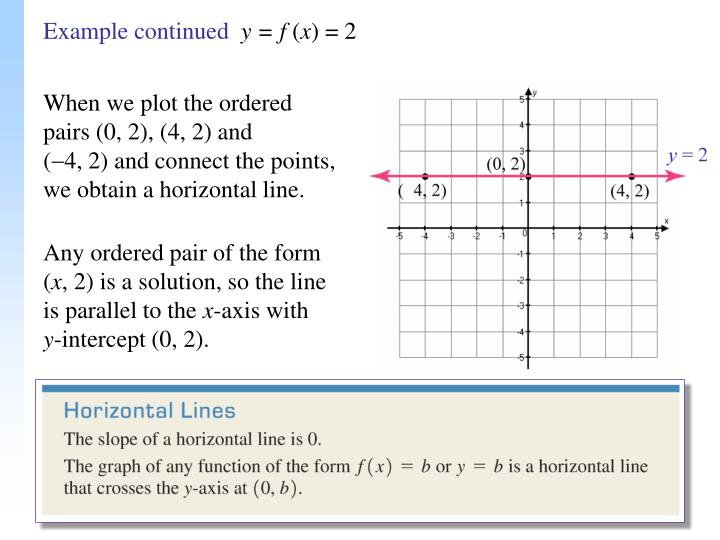 Ppt Lines With Zero Slope And Undefined Slope Powerpoint