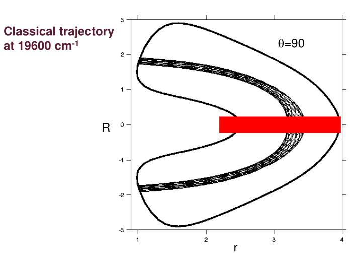 Classical trajectory