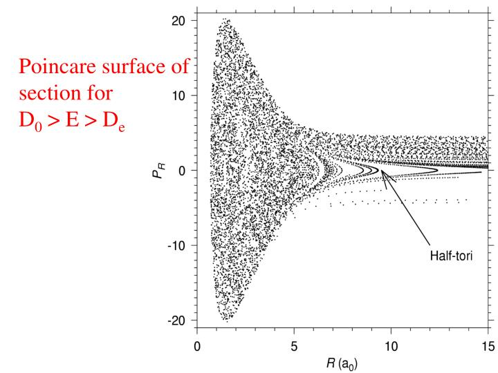 Poincare surface of