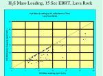 h 2 s mass loading 15 sec ebrt lava rock