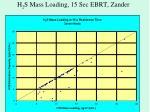 h 2 s mass loading 15 sec ebrt zander