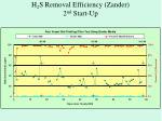 h 2 s removal efficiency zander 2 nd start up