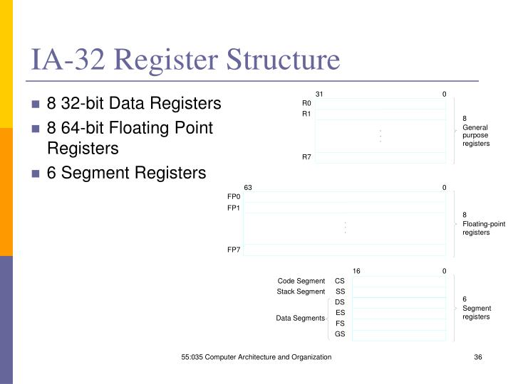 IA-32 Register Structure