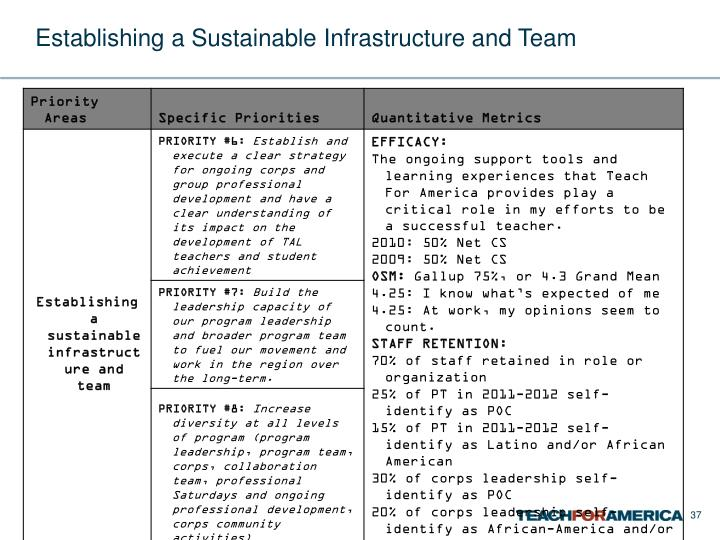 Establishing a Sustainable Infrastructure and Team