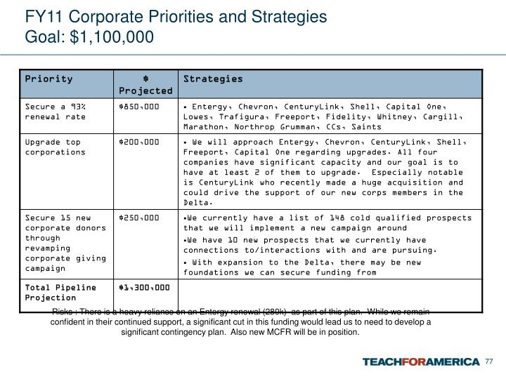 FY11 Corporate Priorities and Strategies