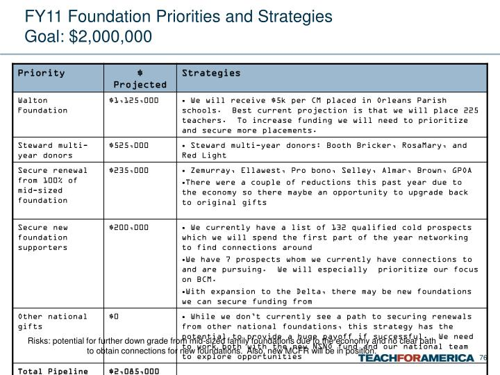 FY11 Foundation Priorities and Strategies
