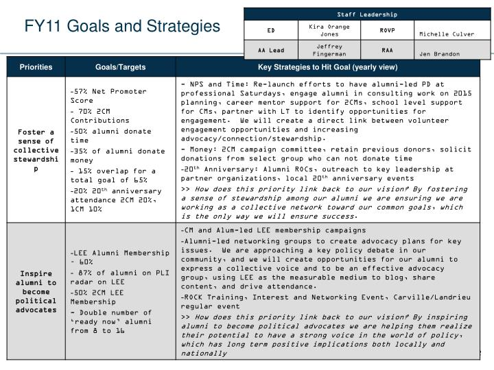 FY11 Goals and Strategies