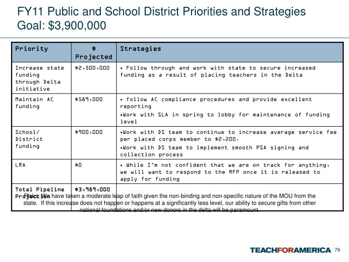 FY11 Public and School District Priorities and Strategies