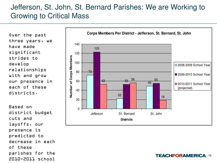 Jefferson, St. John, St. Bernard Parishes: We are Working to Growing to Critical Mass