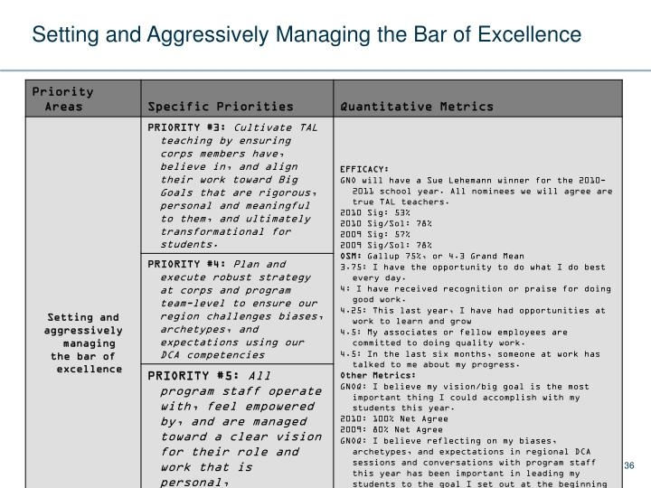 Setting and Aggressively Managing the Bar of Excellence