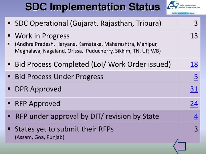 SDC Implementation Status
