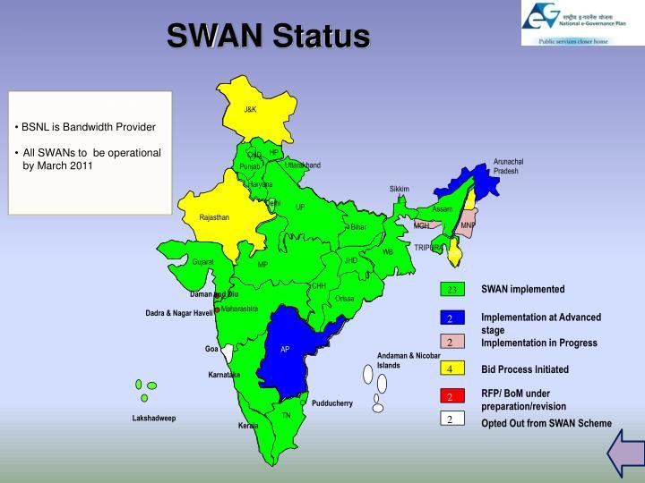 SWAN Status