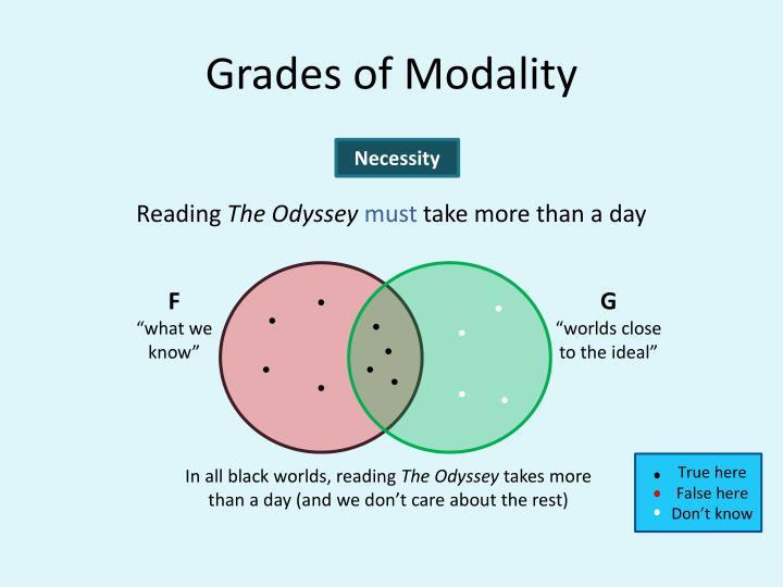 Grades of Modality