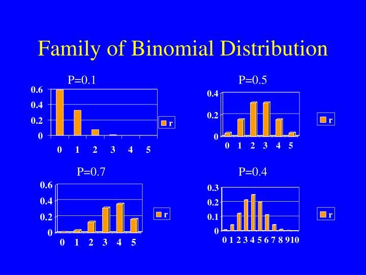 Family of Binomial Distribution