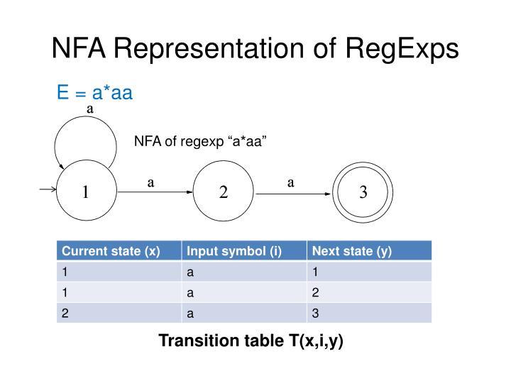 NFA Representation of RegExps