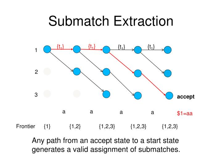 Submatch Extraction