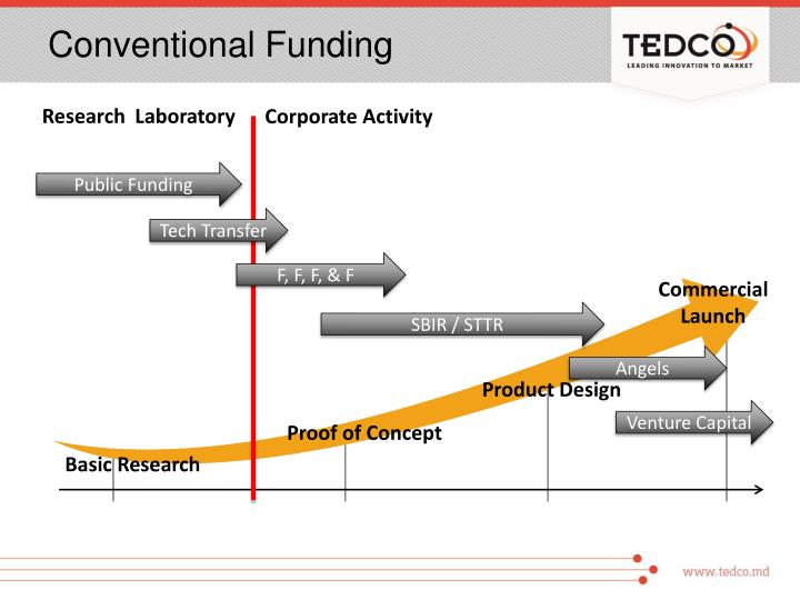 Conventional funding