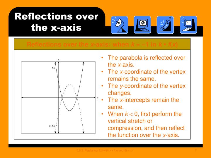 Reflections over the x-axis