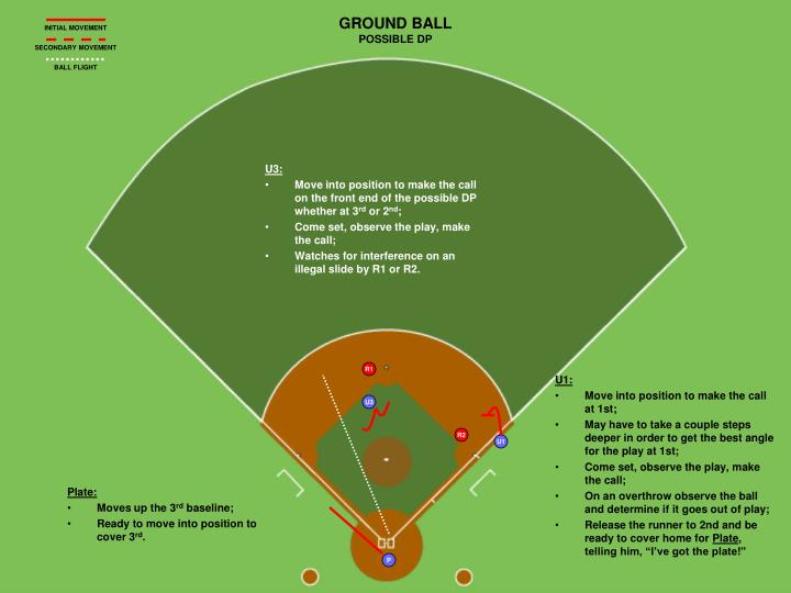GROUND BALL