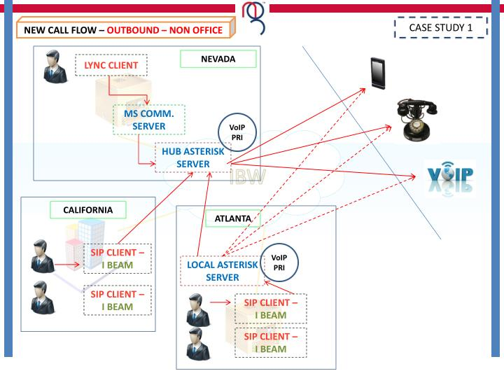 NEW CALL FLOW –