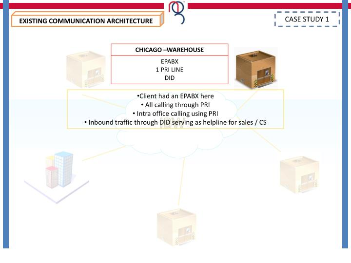 EXISTING COMMUNICATION ARCHITECTURE