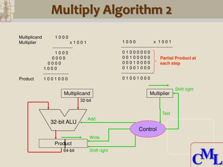 Multiply Algorithm 2